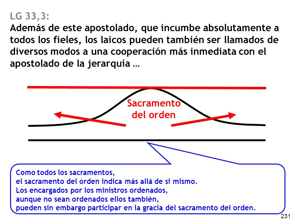 231 LG 33,3: Además de este apostolado, que incumbe absolutamente a todos los fieles, los laicos pueden también ser llamados de diversos modos a una c