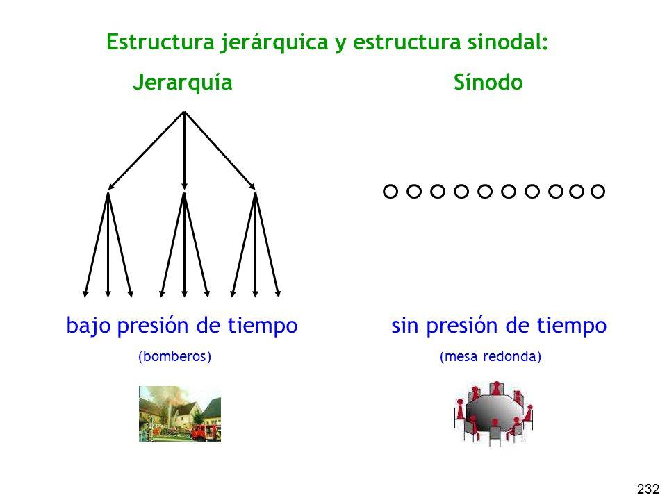 232 bajo presión de tiempo sin presión de tiempo (bomberos) (mesa redonda) Estructura jerárquica y estructura sinodal: Jerarquía Sínodo