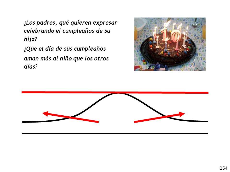254 ¿Los padres, qué quieren expresar celebrando el cumpleaños de su hija? ¿Que el día de sus cumpleaños aman más al niño que los otros días?