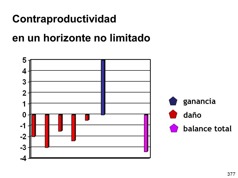 377 Contraproductividad en un horizonte no limitado ganancia daño balance total