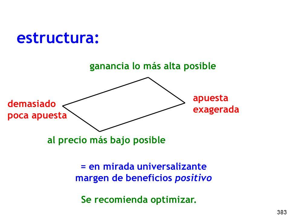 383 estructura: demasiado poca apuesta apuesta exagerada ganancia lo más alta posible al precio más bajo posible = en mirada universalizante margen de beneficios positivo Se recomienda optimizar.