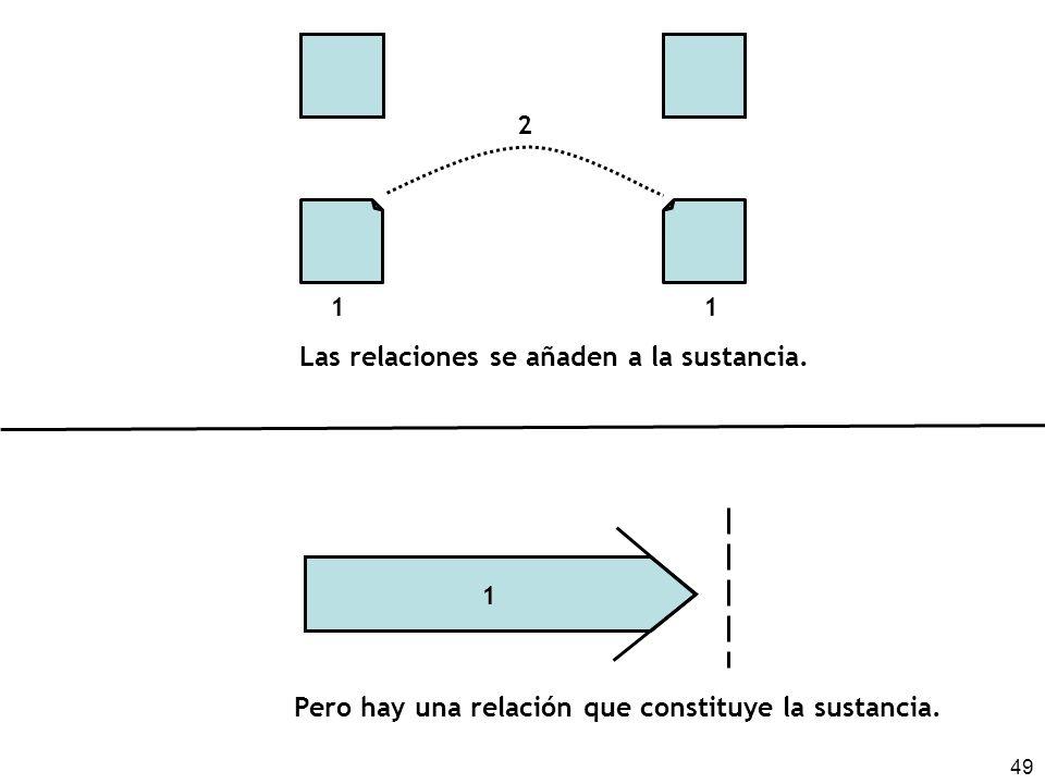49 1 1 Las relaciones se añaden a la sustancia. 2 Pero hay una relación que constituye la sustancia. 1