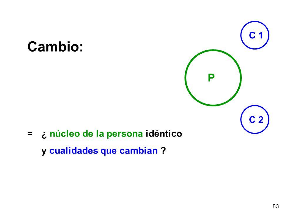 53 Cambio: =¿ núcleo de la persona idéntico y cualidades que cambian ? P C 1 C 2