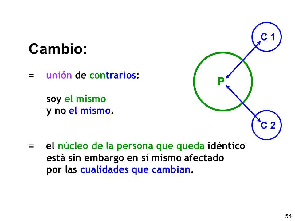 54 Cambio: = unión de contrarios: soy el mismo y no el mismo. = el núcleo de la persona que queda idéntico está sin embargo en sí mismo afectado por l
