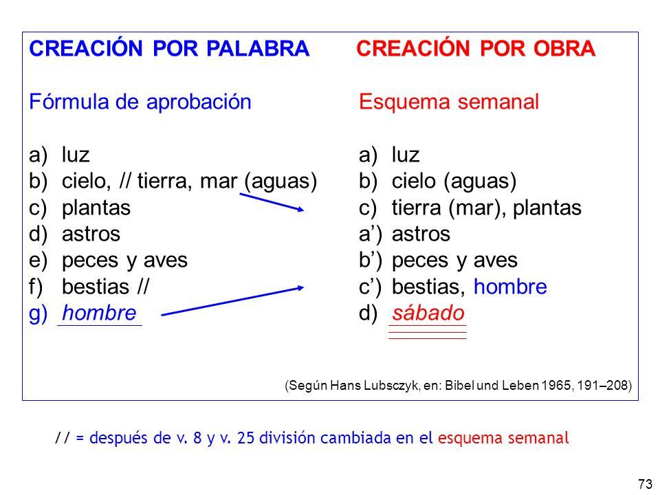 73 CREACIÓN POR PALABRA CREACIÓN POR OBRA Fórmula de aprobaciónEsquema semanal a)luz b) cielo, // tierra, mar (aguas)b)cielo (aguas) c) plantas c)tierra (mar), plantas d) astrosa)astros e) peces y aves b)peces y aves f) bestias //c)bestias, hombre g) hombre d)sábado (Según Hans Lubsczyk, en: Bibel und Leben 1965, 191–208) // = después de v.