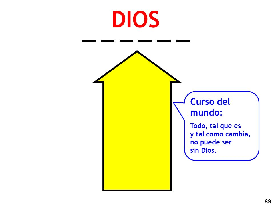 89 DIOS Curso del mundo: Todo, tal que es y tal como cambia, no puede ser sin Dios.