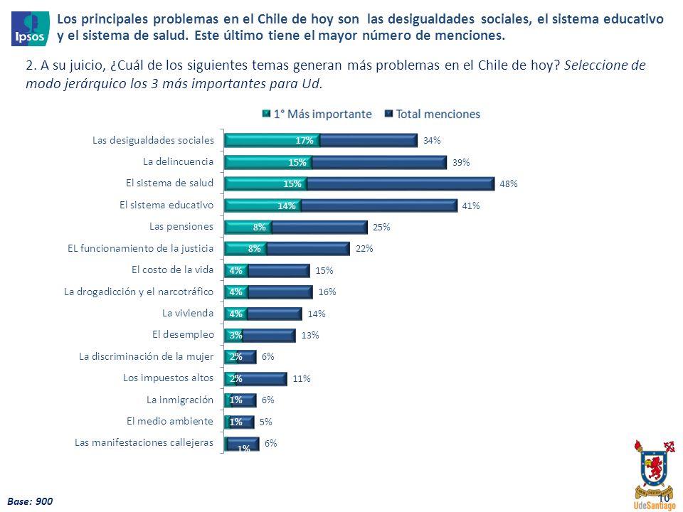 10 Base: 900 2. A su juicio, ¿Cuál de los siguientes temas generan más problemas en el Chile de hoy? Seleccione de modo jerárquico los 3 más important