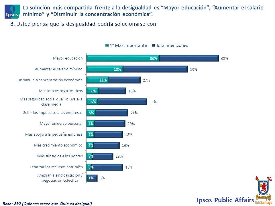13 8. Usted piensa que la desigualdad podría solucionarse con: La solución más compartida frente a la desigualdad es Mayor educación, Aumentar el sala