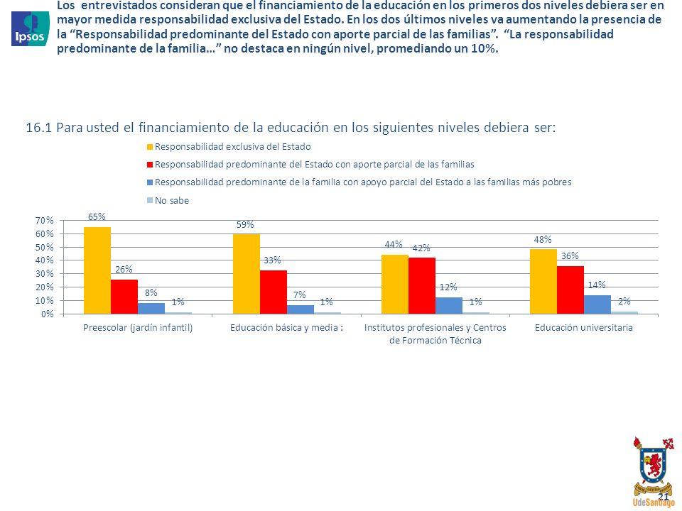 21 16.1 Para usted el financiamiento de la educación en los siguientes niveles debiera ser: Los entrevistados consideran que el financiamiento de la e