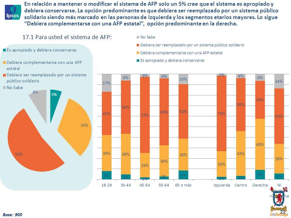 22 17.1 Para usted el sistema de AFP: Base: 900 En relación a mantener o modificar el sistema de AFP solo un 5% cree que el sistema es apropiado y deb