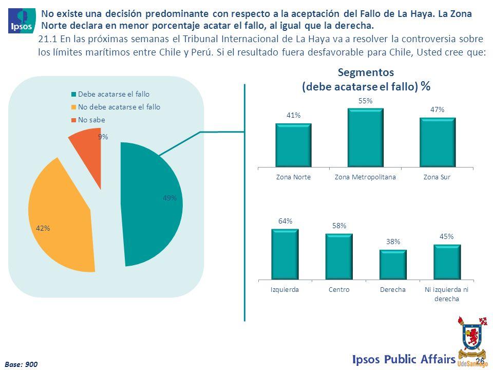 26 21.1 En las próximas semanas el Tribunal Internacional de La Haya va a resolver la controversia sobre los límites marítimos entre Chile y Perú. Si