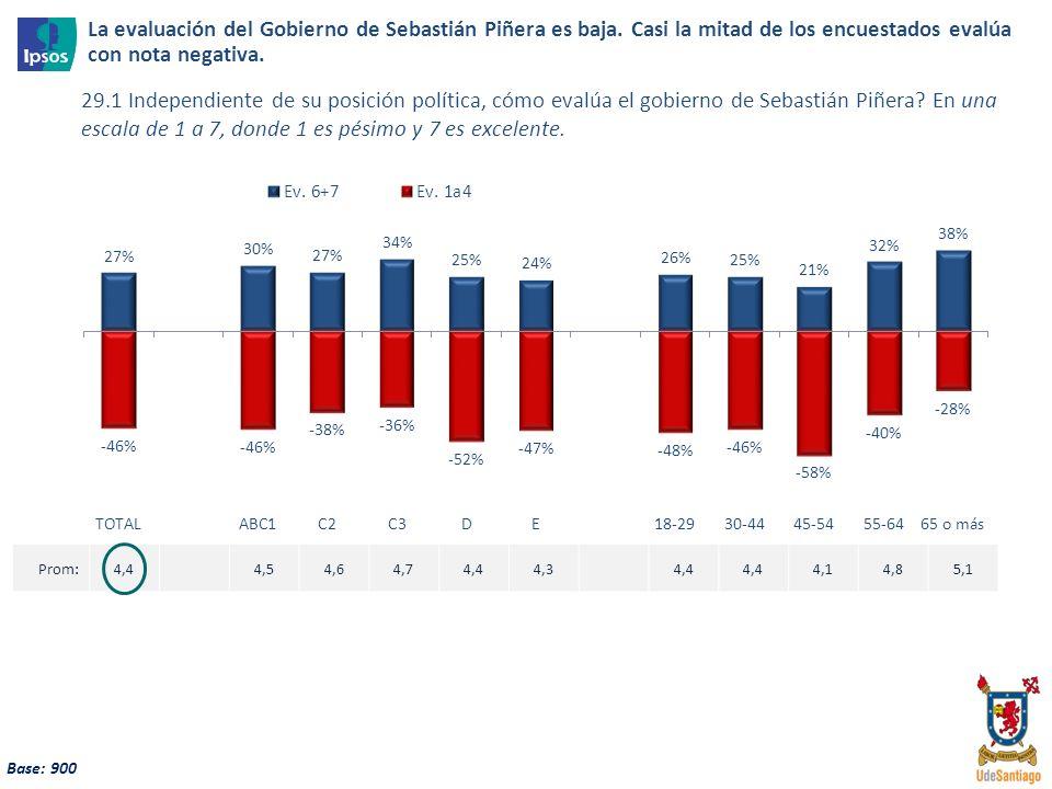 28 Base: 900 La evaluación del Gobierno de Sebastián Piñera es baja. Casi la mitad de los encuestados evalúa con nota negativa. 29.1 Independiente de