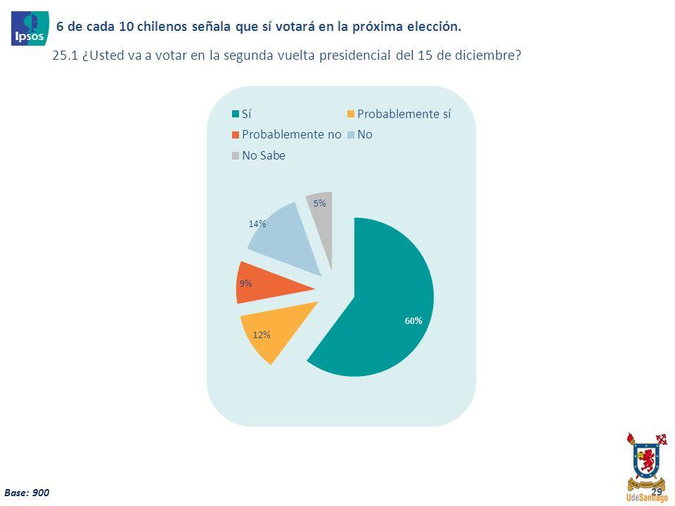 29 Base: 900 6 de cada 10 chilenos señala que sí votará en la próxima elección. 25.1 ¿Usted va a votar en la segunda vuelta presidencial del 15 de dic