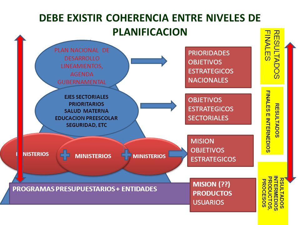 DEBE EXISTIR COHERENCIA ENTRE NIVELES DE PLANIFICACION PRIORIDADES OBJETIVOS ESTRATEGICOS NACIONALES PLAN NACIONAL DE DESARROLLO LINEAMIENTOS, AGENDA