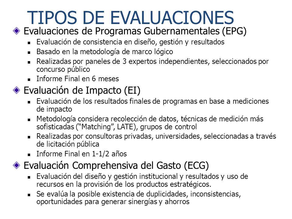 TIPOS DE EVALUACIONES Evaluaciones de Programas Gubernamentales (EPG) Evaluación de consistencia en diseño, gestión y resultados Basado en la metodolo