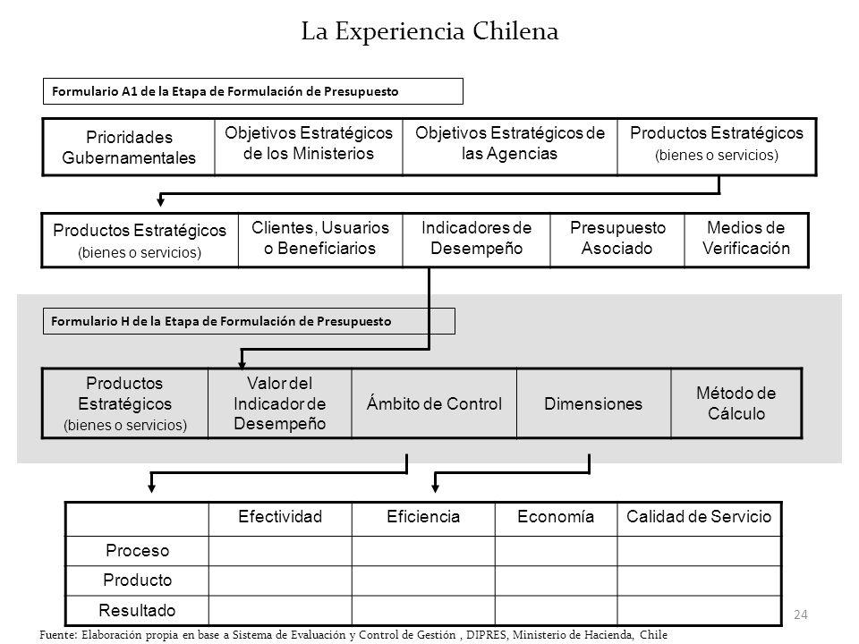 24 La Experiencia Chilena Prioridades Gubernamentales Objetivos Estratégicos de los Ministerios Objetivos Estratégicos de las Agencias Productos Estra