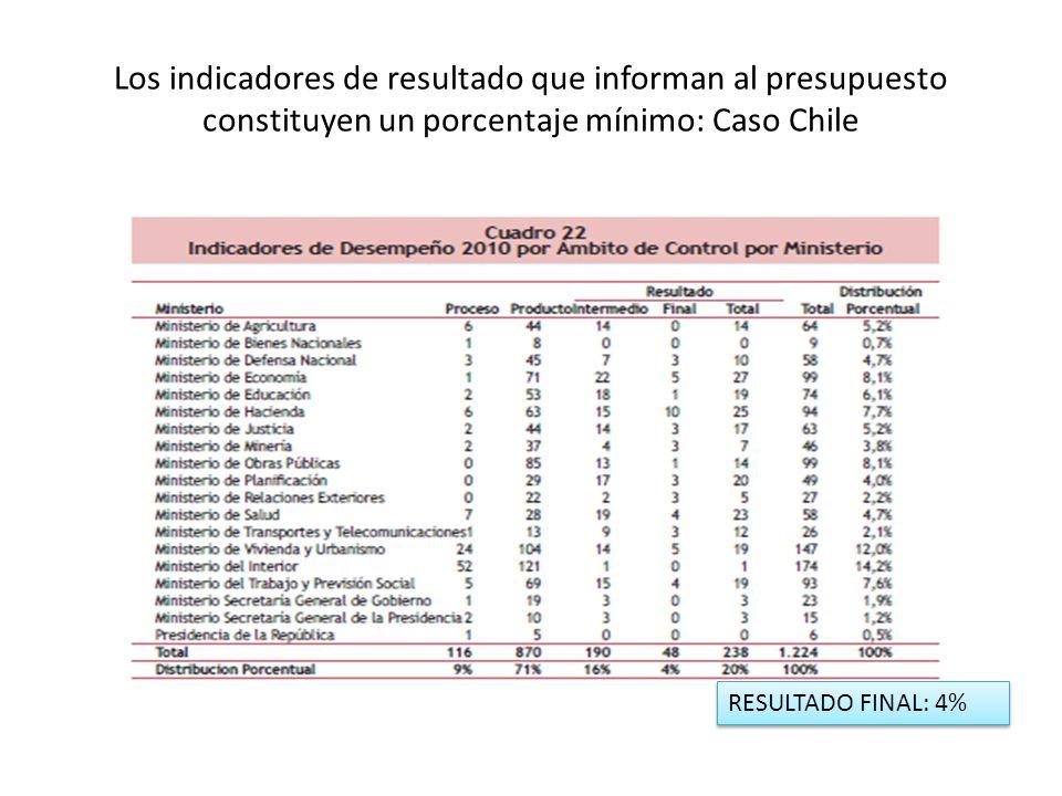 Los indicadores de resultado que informan al presupuesto constituyen un porcentaje mínimo: Caso Chile RESULTADO FINAL: 4%