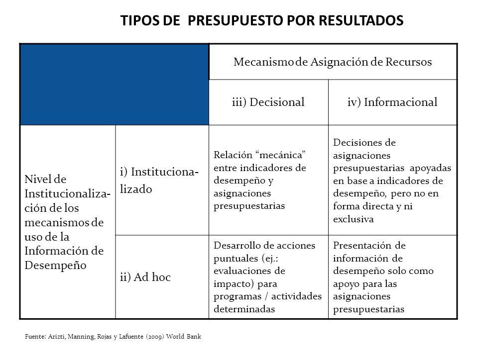 Mecanismo de Asignación de Recursos iii) Decisionaliv) Informacional Nivel de Institucionaliza- ción de los mecanismos de uso de la Información de Des
