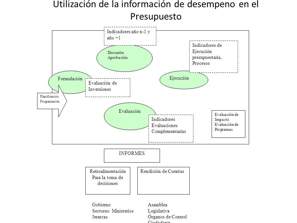 Utilización de la información de desempeno en el Presupuesto Formulación Ejecución Evaluación Discusión Aprobación Rendición de CuentasRetroalimentaci