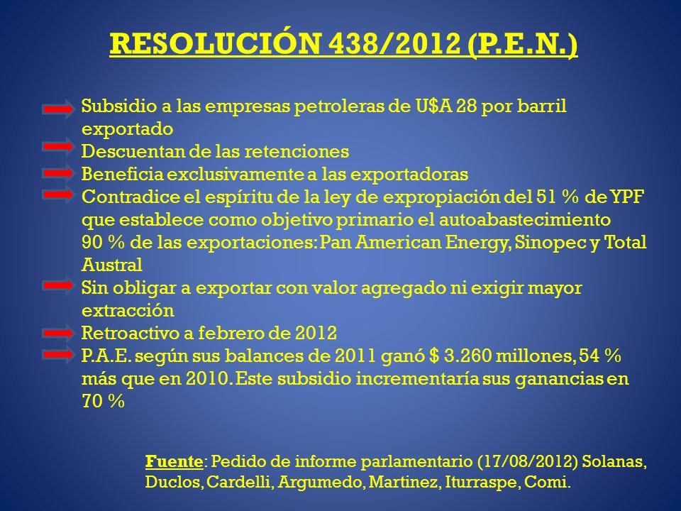 RESOLUCIÓN 438/2012 (P.E.N.) Subsidio a las empresas petroleras de U$A 28 por barril exportado Descuentan de las retenciones Beneficia exclusivamente a las exportadoras Contradice el espíritu de la ley de expropiación del 51 % de YPF que establece como objetivo primario el autoabastecimiento 90 % de las exportaciones: Pan American Energy, Sinopec y Total Austral Sin obligar a exportar con valor agregado ni exigir mayor extracción Retroactivo a febrero de 2012 P.A.E.