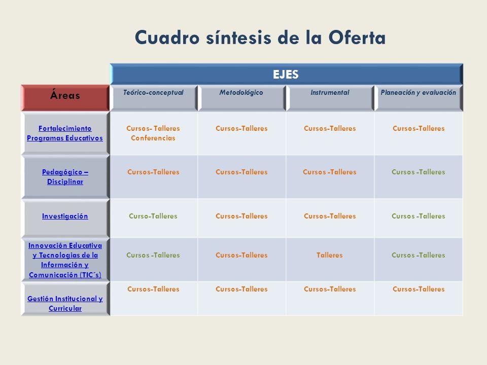 Cuadro síntesis de la Oferta EJES Áreas Teórico-conceptualMetodológicoInstrumentalPlaneación y evaluación Fortalecimiento Programas Educativos Cursos-