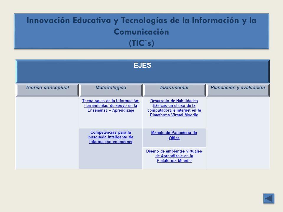 EJES Teórico-conceptualMetodológicoInstrumentalPlaneación y evaluación Tecnologías de la Información: herramientas de apoyo en la Enseñanza – Aprendiz