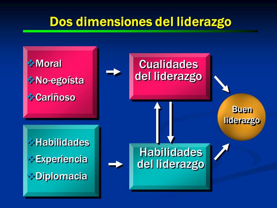Dos dimensiones del liderazgo Moral No-egoísta Cariñoso Moral No-egoísta Cariñoso Cualidades del liderazgo Cualidades del liderazgo Habilidades del li