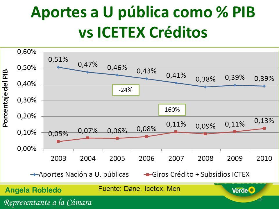 Aportes a U pública como % PIB vs ICETEX Créditos 12 Fuente: Dane. Icetex. Men -24% 160%