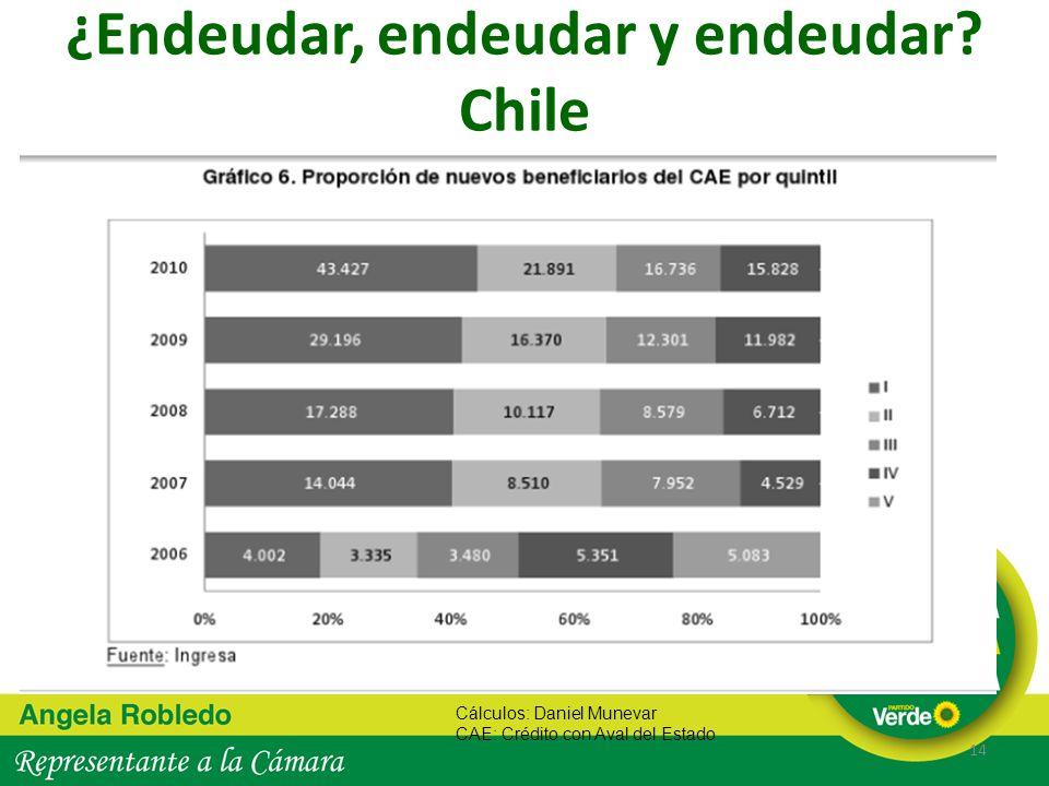 ¿Endeudar, endeudar y endeudar? Chile 14 Cálculos: Daniel Munevar CAE: Crédito con Aval del Estado