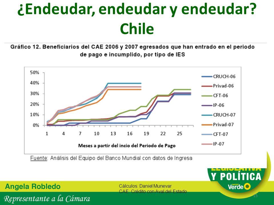 ¿Endeudar, endeudar y endeudar? Chile 15 Cálculos: Daniel Munevar CAE: Crédito con Aval del Estado