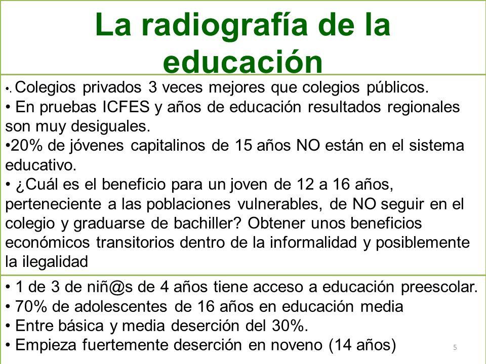 Educación preescolar incipiente Deserción peligrosa ¿Calidad ? Cubrimiento promedio adecuado en Primaria 1 de 3 de niñ@s de 4 años tiene acceso a educ