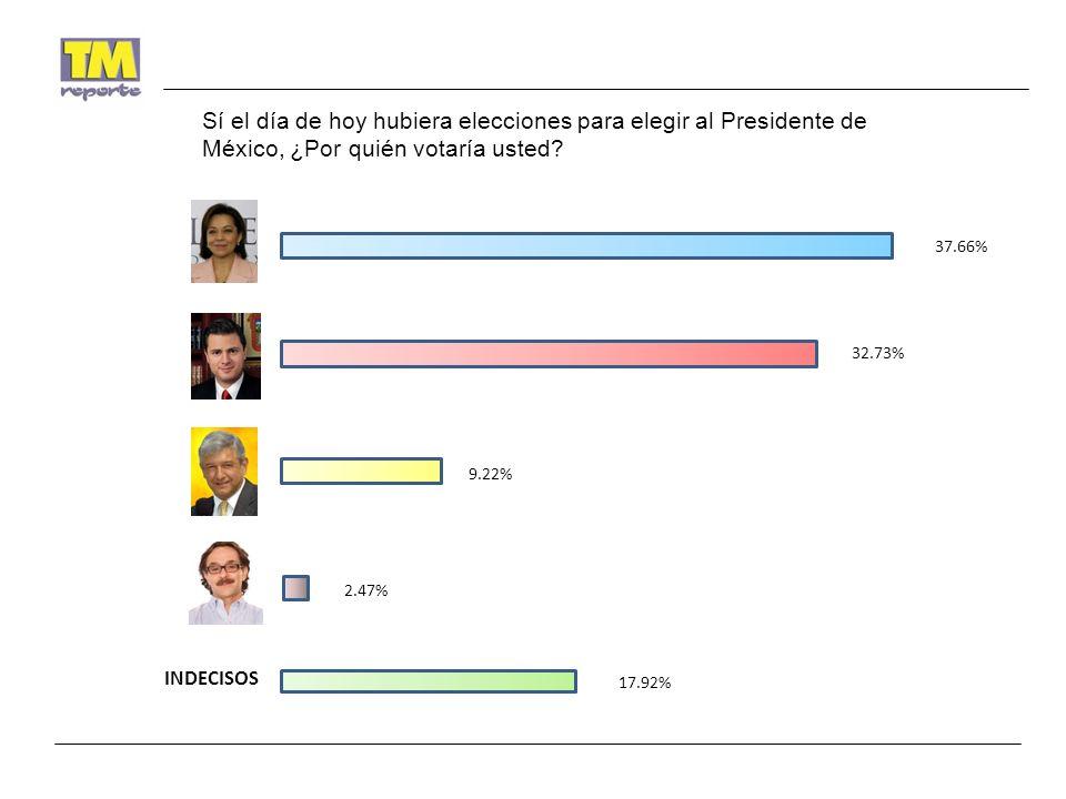 37.66% 32.73% 9.22% 2.47% 17.92% INDECISOS Sí el día de hoy hubiera elecciones para elegir al Presidente de México, ¿Por quién votaría usted