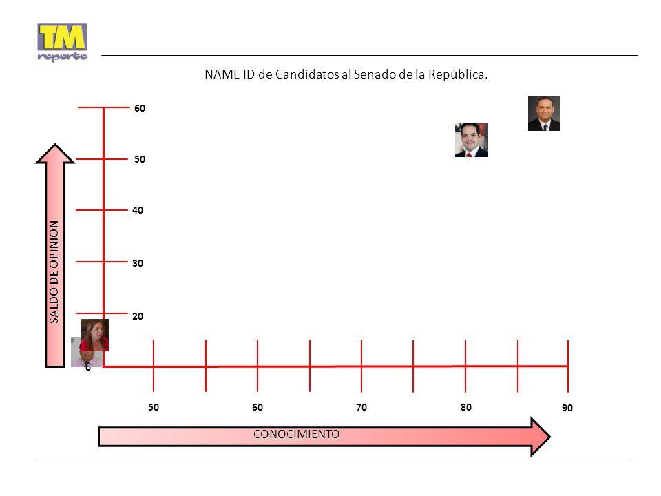 6050 30 20 CONOCIMIENTO SALDO DE OPINION 40 0 60 8070 50 90 NAME ID de Candidatos al Senado de la República.