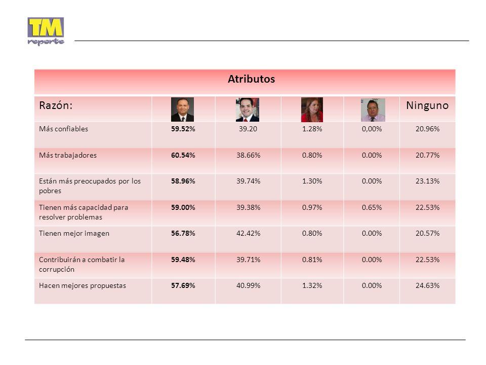 Atributos Razón:Ninguno Más confiables59.52%39.201.28%0,00%20.96% Más trabajadores60.54%38.66%0.80%0.00%20.77% Están más preocupados por los pobres 58.96%39.74%1.30%0.00%23.13% Tienen más capacidad para resolver problemas 59.00%39.38%0.97%0.65%22.53% Tienen mejor imagen56.78%42.42%0.80%0.00%20.57% Contribuirán a combatir la corrupción 59.48%39.71%0.81%0.00%22.53% Hacen mejores propuestas57.69%40.99%1.32%0.00%24.63%