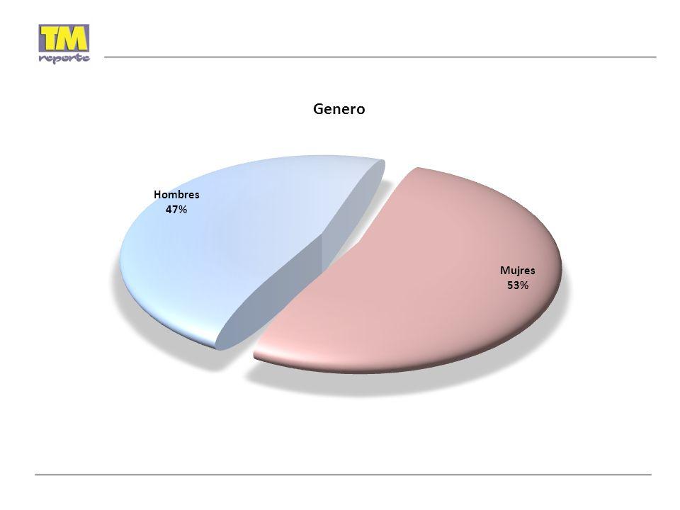 Cómo usted sabe, también habrá elecciones para designar Diputados Locales por su Distrito, ¿ Por qué partido votaría sí hoy fueran las elecciones.
