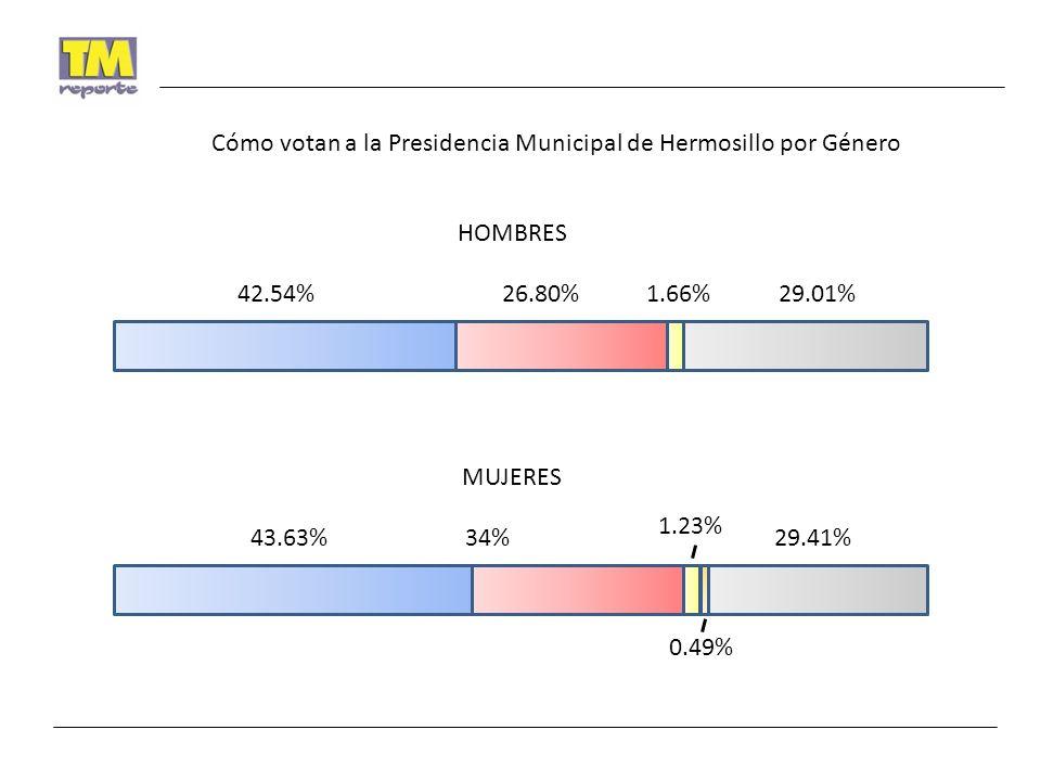 42.54%26.80%1.66%29.01% HOMBRES 43.63%34% 1.23% 29.41% MUJERES Cómo votan a la Presidencia Municipal de Hermosillo por Género 0.49%