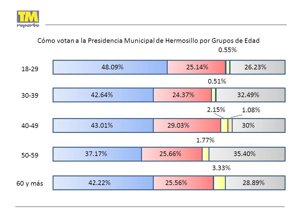 48.09%25.14% 0.55% 26.23% 18-29 42.64%24.37% 0.51% 32.49% 30-39 43.01%29.03% 2.15% 30% 40-49 37.17%25.66% 1.77% 35.40% 50-59 42.22%25.56% 3.33% 28.89% 60 y más 1.08% Cómo votan a la Presidencia Municipal de Hermosillo por Grupos de Edad