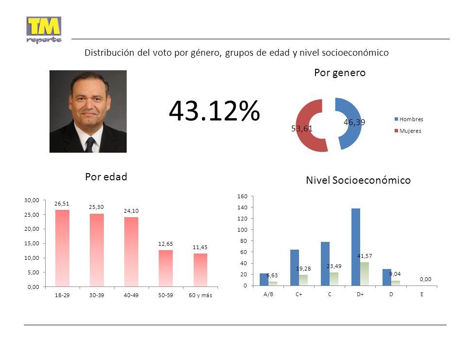 Distribución del voto por género, grupos de edad y nivel socioeconómico 43.12% Por genero Por edad Nivel Socioeconómico