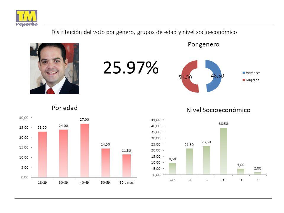 25.97% Por genero Por edad Nivel Socioeconómico Distribución del voto por género, grupos de edad y nivel socioeconómico