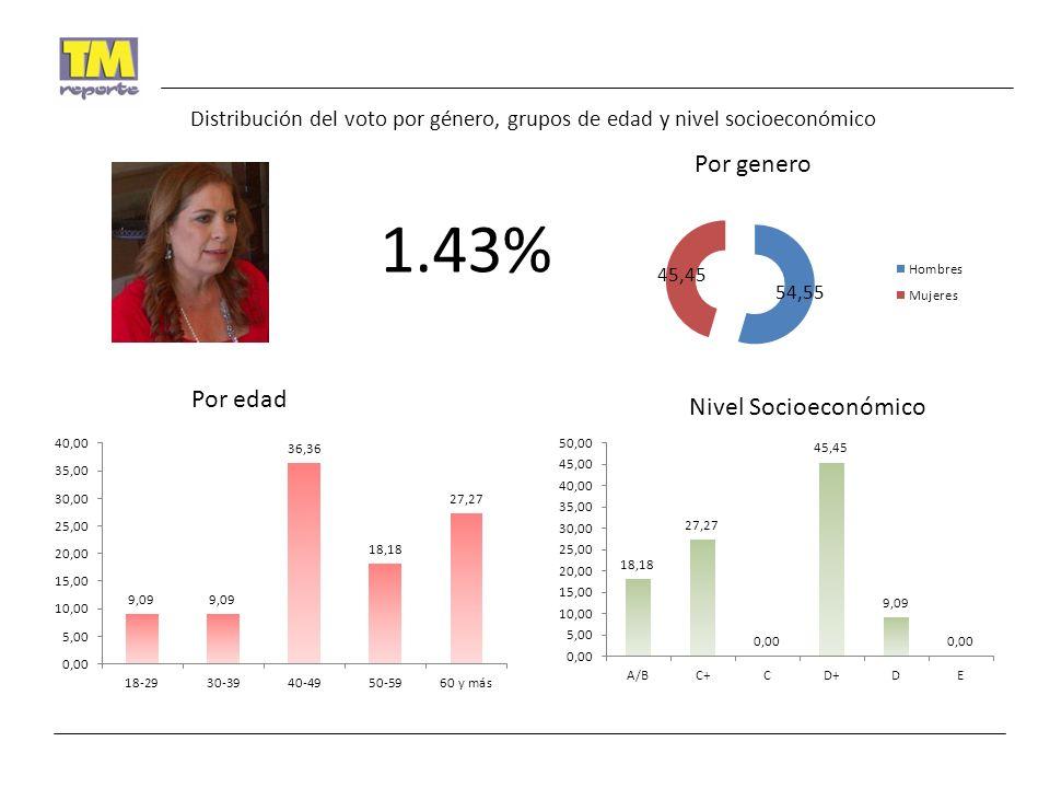 1.43% Por genero Por edad Nivel Socioeconómico Distribución del voto por género, grupos de edad y nivel socioeconómico