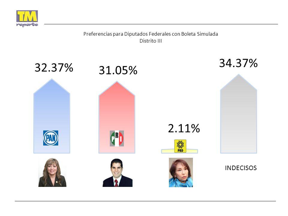 Preferencias para Diputados Federales con Boleta Simulada Distrito III INDECISOS 32.37% 31.05% 2.11% 34.37%