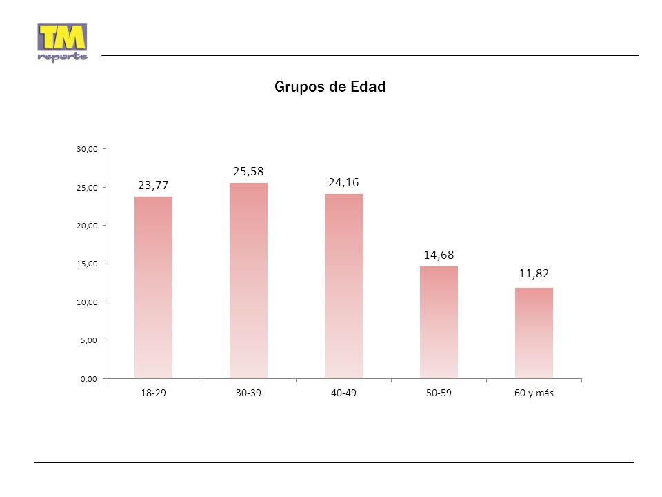 NAME ID de Candidatos a la Presidencia Municipal de Hermosillo ConoceNo conoceBuenaMalaNi buena ni mala 87.66%12.34%68.89%6.67%24.44% 82.47%17.53%61.93%6.64%31.44% 12.21%87.79%30.85%13.83% 55.32% 7.92%92.08%34.43% 18.03% 47.54%