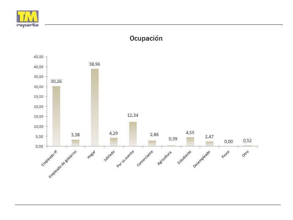 Preferencias para Senadores de la República con Boleta Simulada 33.90% 35.06% 3.38% 27.66% INDECISOS