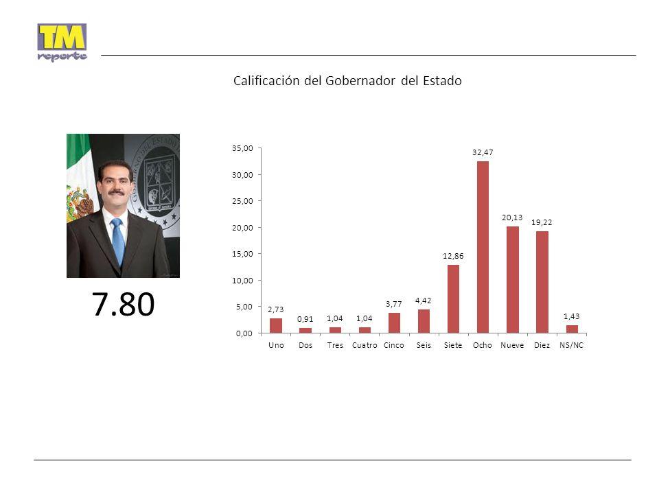 Calificación del Gobernador del Estado 7.80