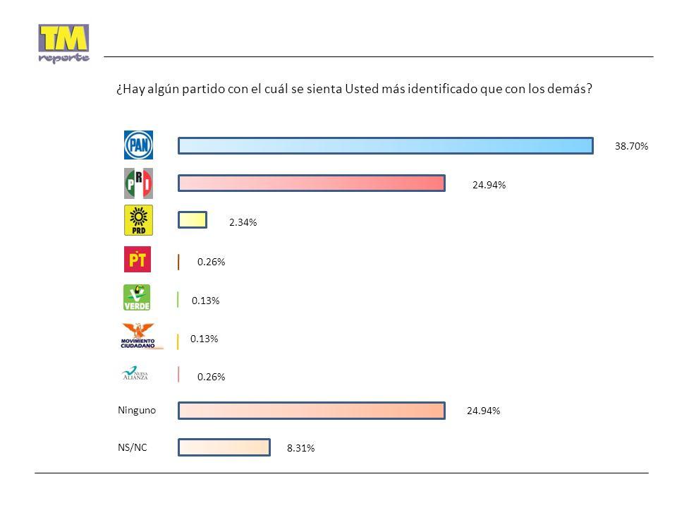 INDECISOS 25.97% 43.12% 1.43% 0.23% 29.22% Preferencia para Presidente Municipal con Boleta Simulada