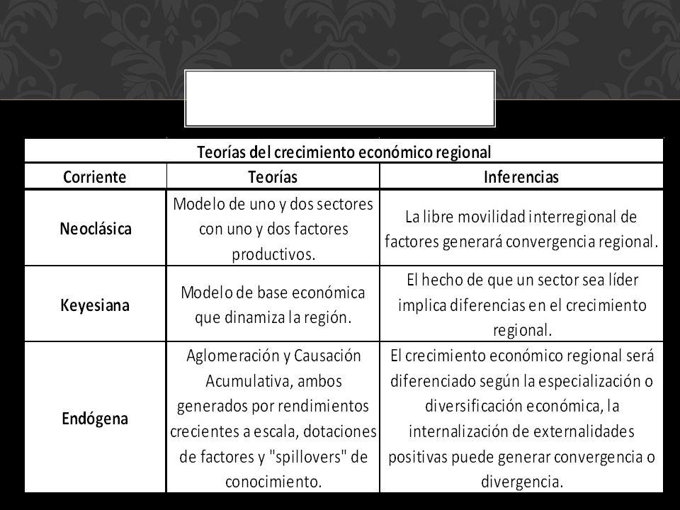 Dada una estructura regional de innovación, es posible determinar una relación de causalidad diferenciada entre el cambio tecnológico y el crecimiento económico de las regiones en México.