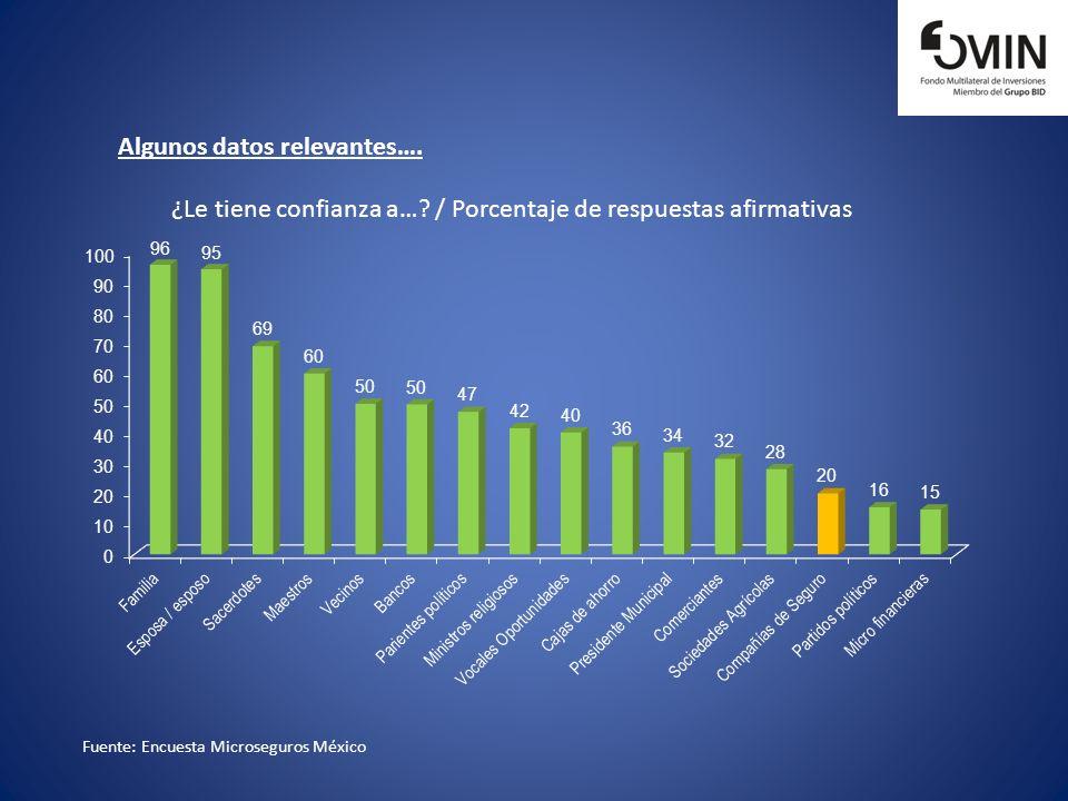 Fuente: Encuesta Microseguros México ¿Le tiene confianza a…? / Porcentaje de respuestas afirmativas Algunos datos relevantes….