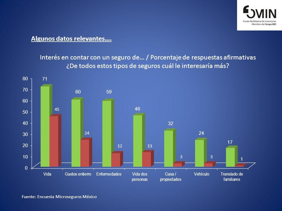Fuente: Encuesta Microseguros México Algunos datos relevantes…. Interés en contar con un seguro de… / Porcentaje de respuestas afirmativas ¿De todos e