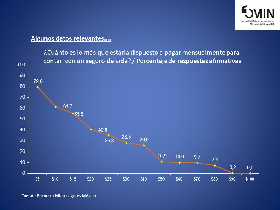 Fuente: Encuesta Microseguros México Algunos datos relevantes…. ¿Cuánto es lo más que estaría dispuesto a pagar mensualmente para contar con un seguro