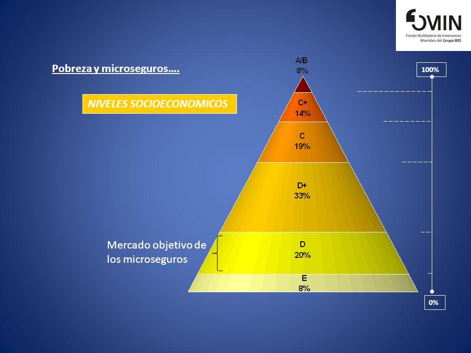 NIVELES SOCIOECONOMICOS 0% 100% Pobreza y microseguros…. Mercado objetivo de los microseguros